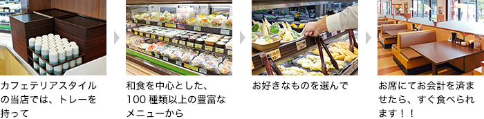 カフェテリアスタイルの当店では、トレーを持って/和食を中心とした100種類以上の豊富なメニューから/お好きなものを選んで/お席にてお会計をすませたら、すぐ食べられます!!